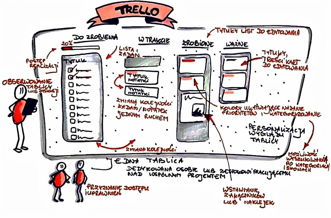 3 - Narzędzie online Trello